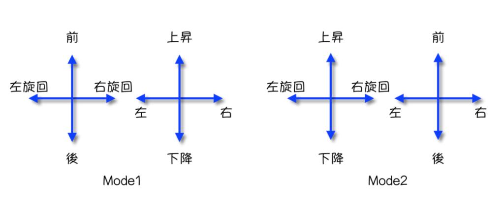 プロポのモード